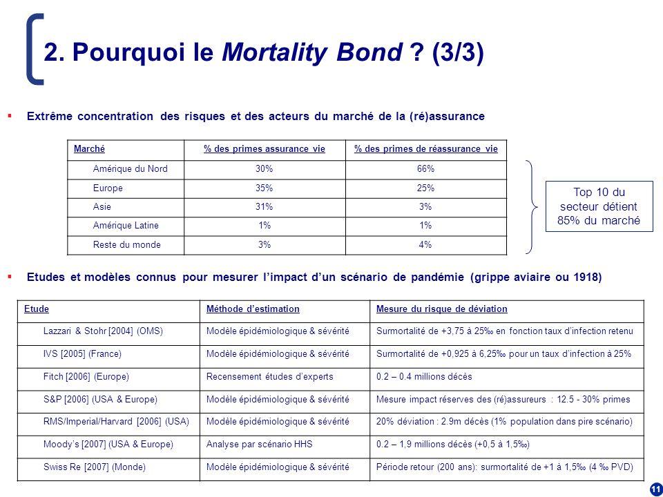 2. Pourquoi le Mortality Bond (3/3)
