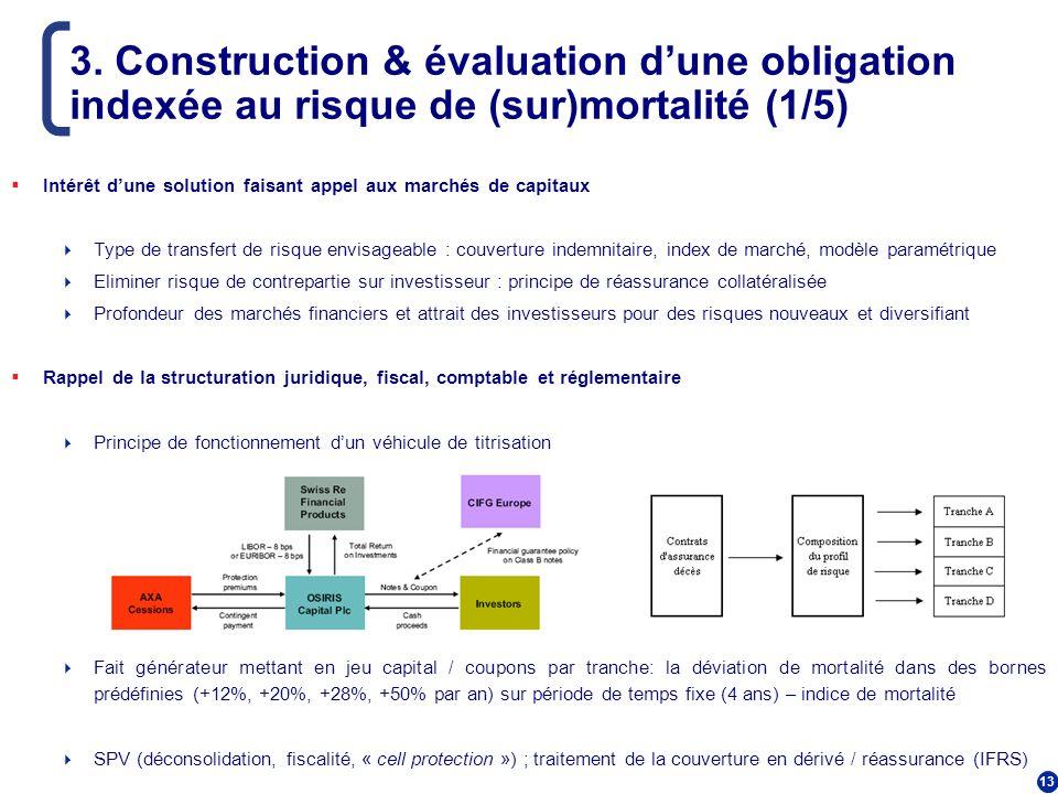 3. Construction & évaluation d'une obligation indexée au risque de (sur)mortalité (1/5)