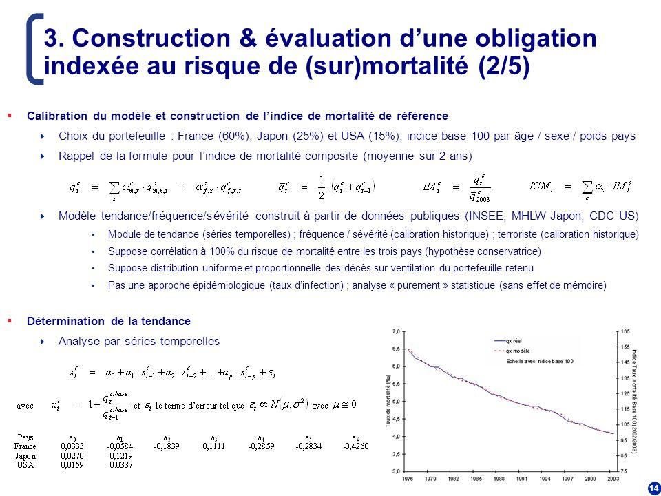 3. Construction & évaluation d'une obligation indexée au risque de (sur)mortalité (2/5)