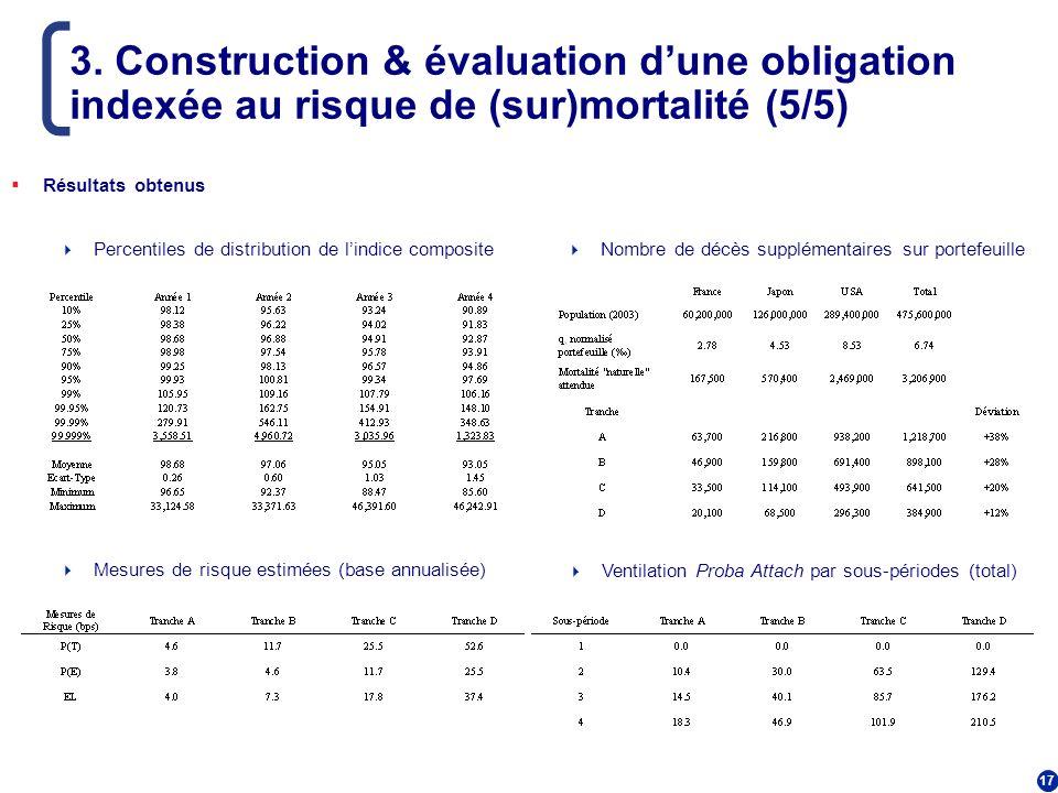3. Construction & évaluation d'une obligation indexée au risque de (sur)mortalité (5/5)