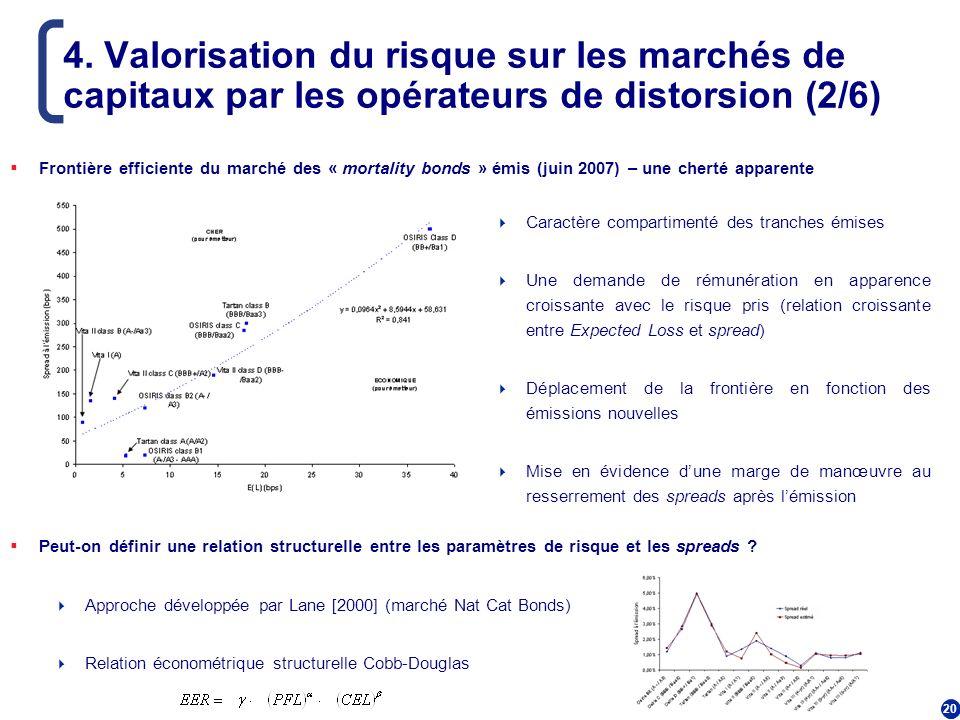 4. Valorisation du risque sur les marchés de capitaux par les opérateurs de distorsion (2/6)