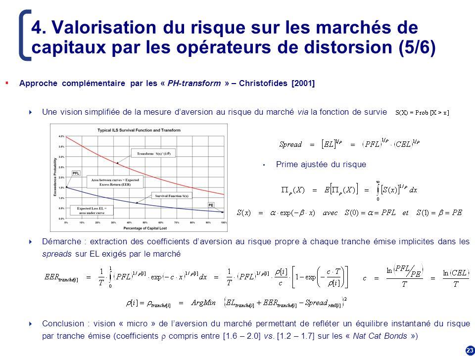4. Valorisation du risque sur les marchés de capitaux par les opérateurs de distorsion (5/6)