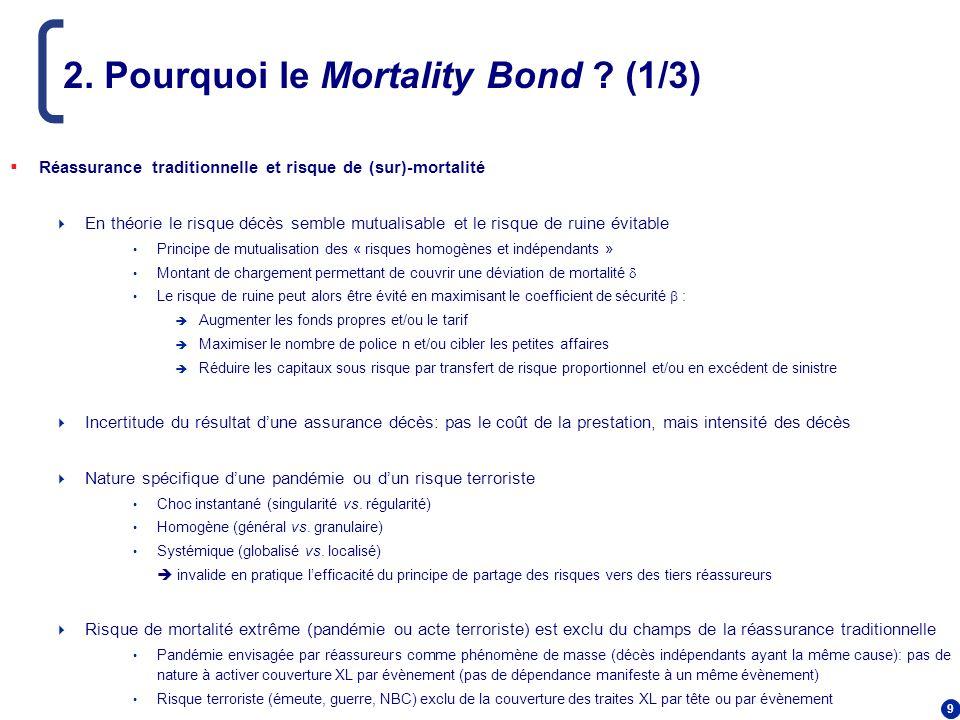 2. Pourquoi le Mortality Bond (1/3)