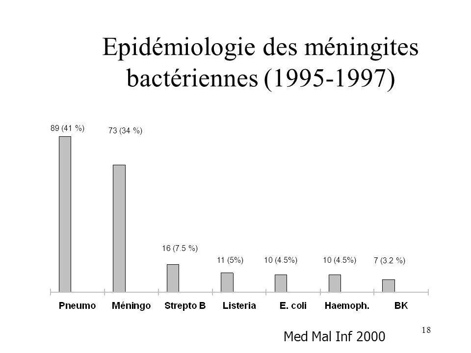 Epidémiologie des méningites bactériennes (1995-1997)