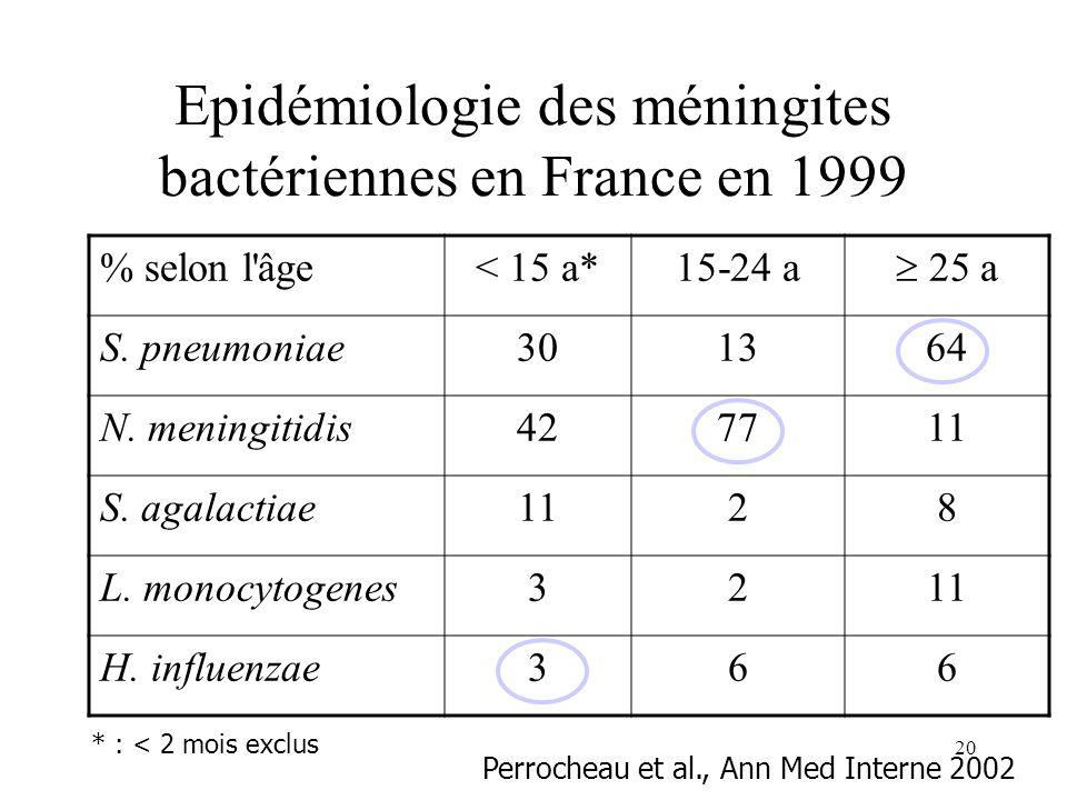 Epidémiologie des méningites bactériennes en France en 1999