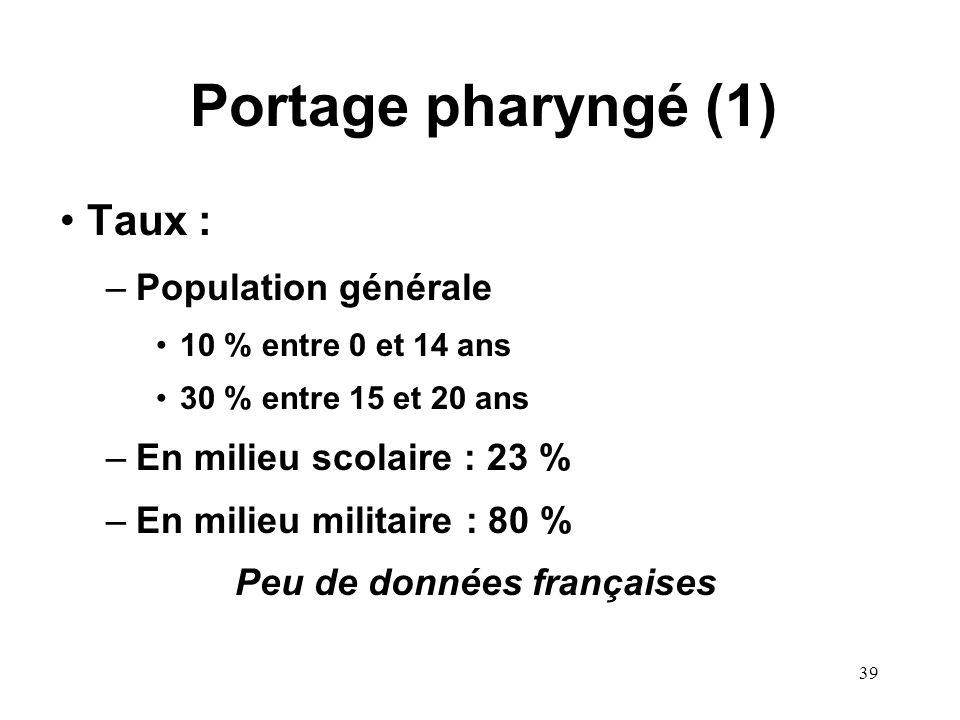 Peu de données françaises