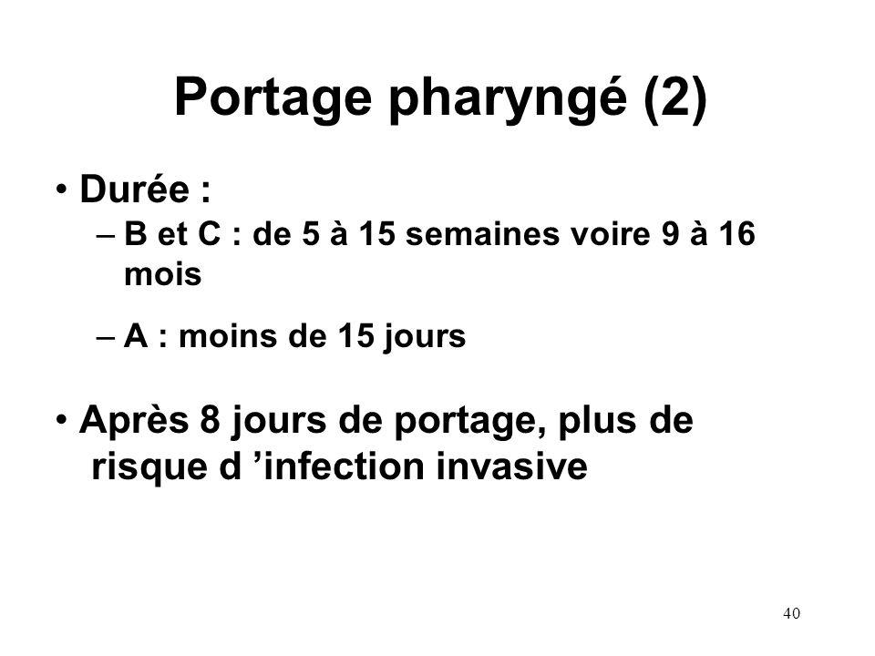 Portage pharyngé (2) Durée :