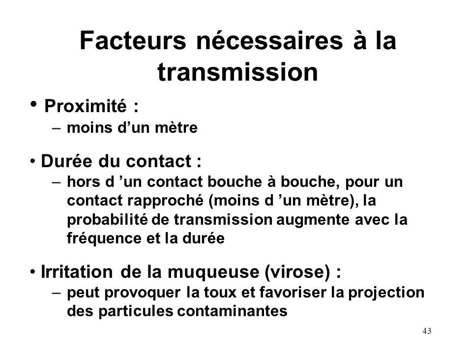Facteurs nécessaires à la transmission
