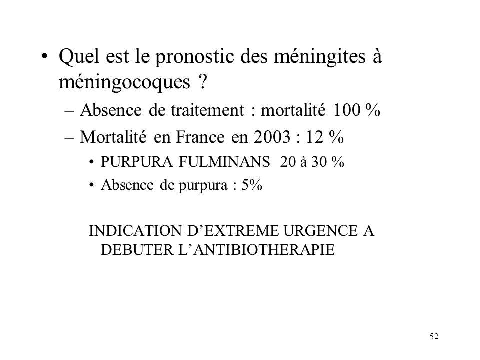 Quel est le pronostic des méningites à méningocoques