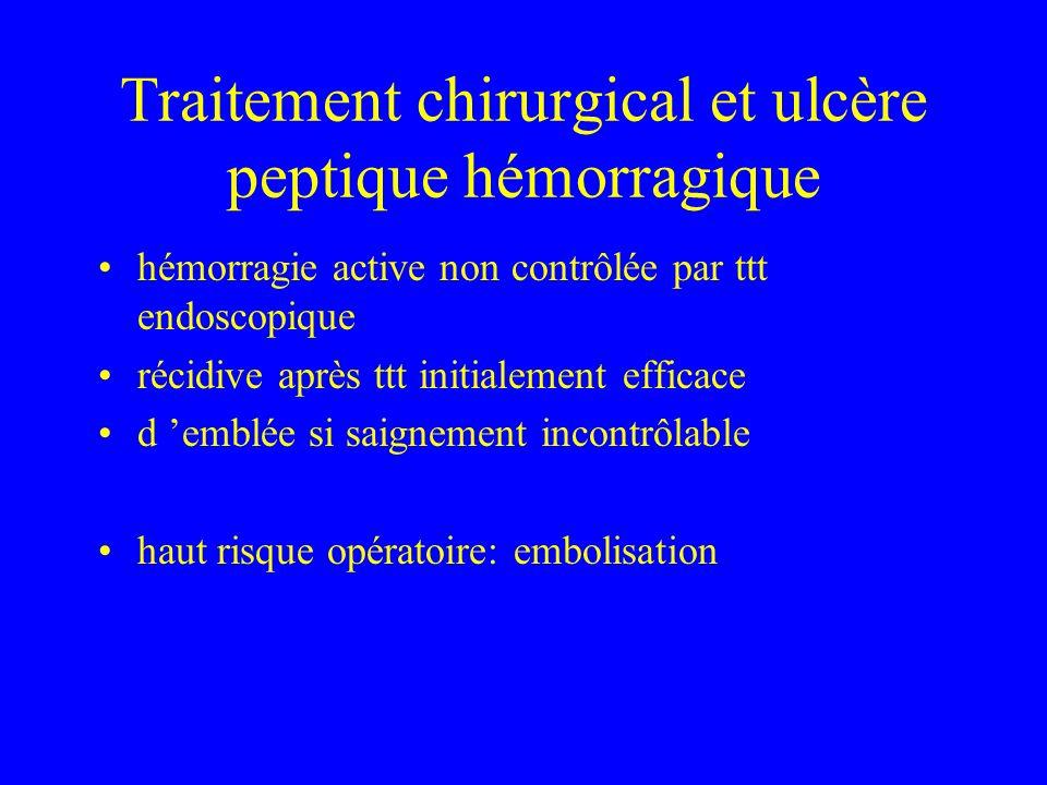 Traitement chirurgical et ulcère peptique hémorragique