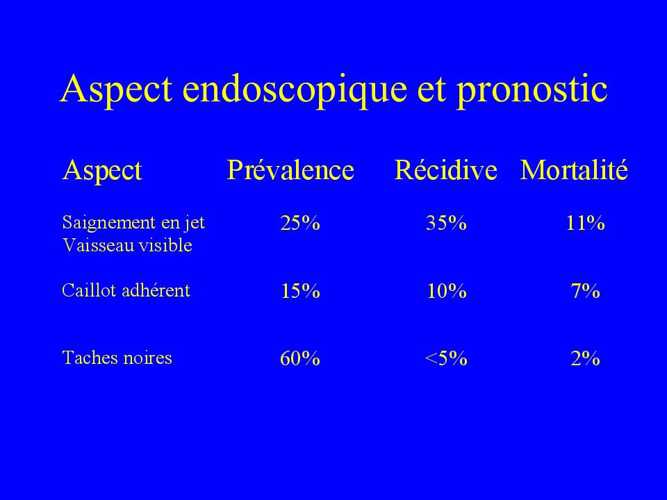 Aspect endoscopique et pronostic