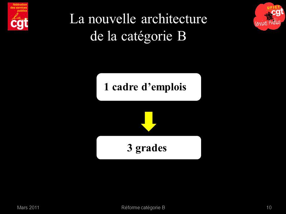 La nouvelle architecture