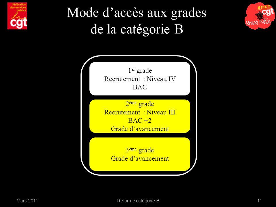 Mode d'accès aux grades de la catégorie B