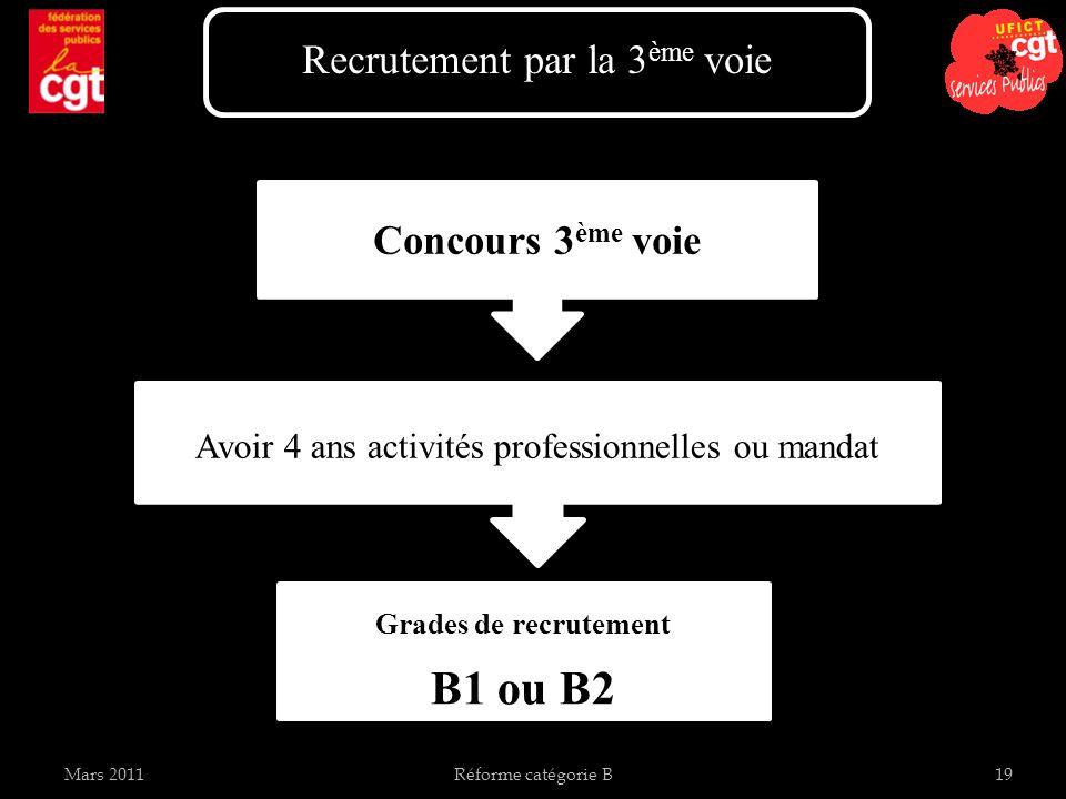 B1 ou B2 Recrutement par la 3ème voie Concours 3ème voie