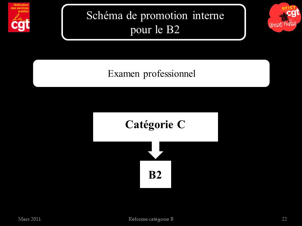 Schéma de promotion interne