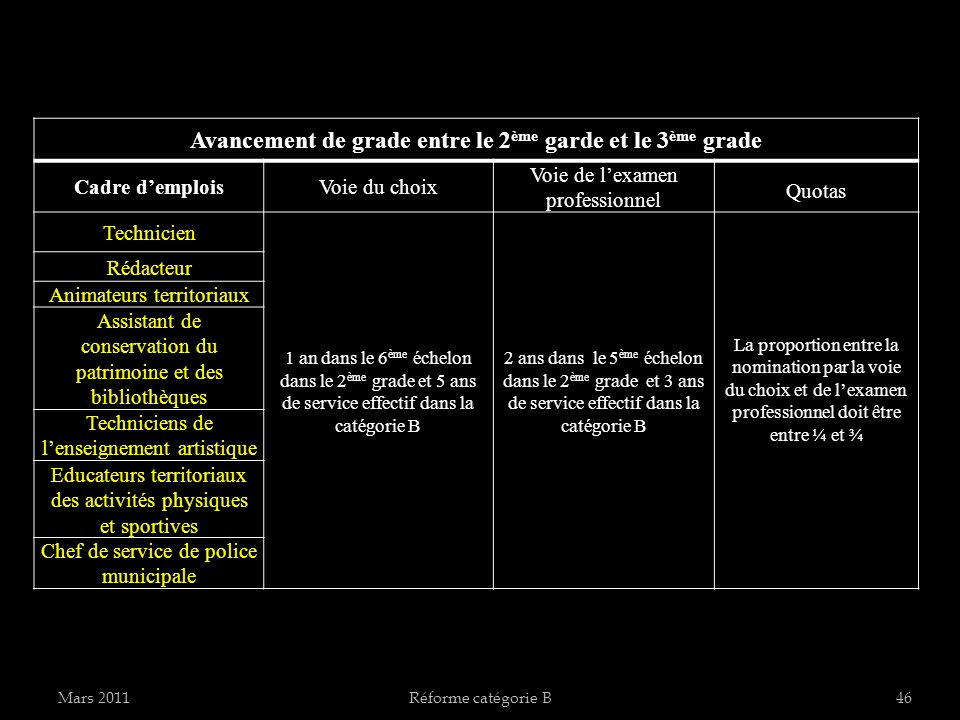 Avancement de grade entre le 2ème garde et le 3ème grade