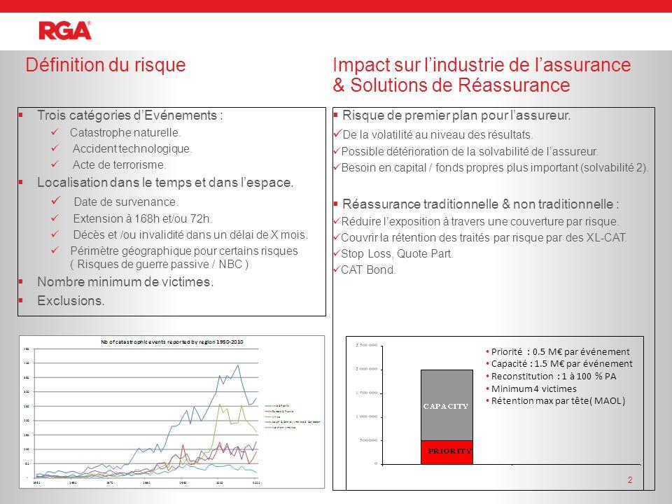 Impact sur l'industrie de l'assurance & Solutions de Réassurance