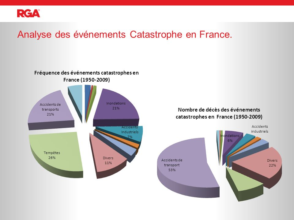 Analyse des événements Catastrophe en France.