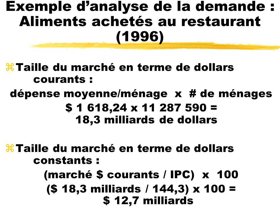 Exemple d'analyse de la demande : Aliments achetés au restaurant (1996)