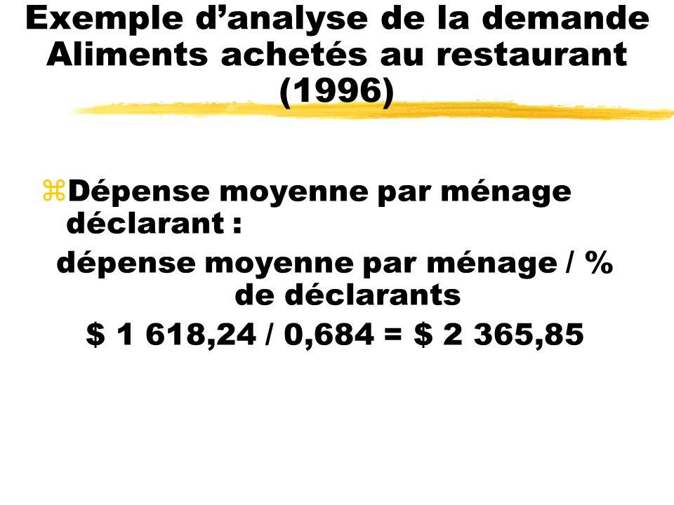 Exemple d'analyse de la demande Aliments achetés au restaurant (1996)