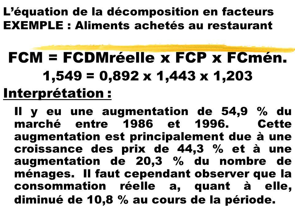 FCM = FCDMréelle x FCP x FCmén.