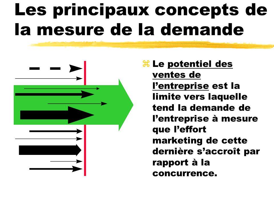 Les principaux concepts de la mesure de la demande