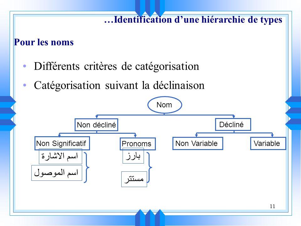 Différents critères de catégorisation