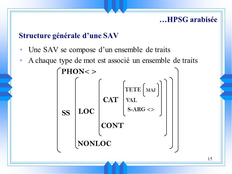 Structure générale d'une SAV