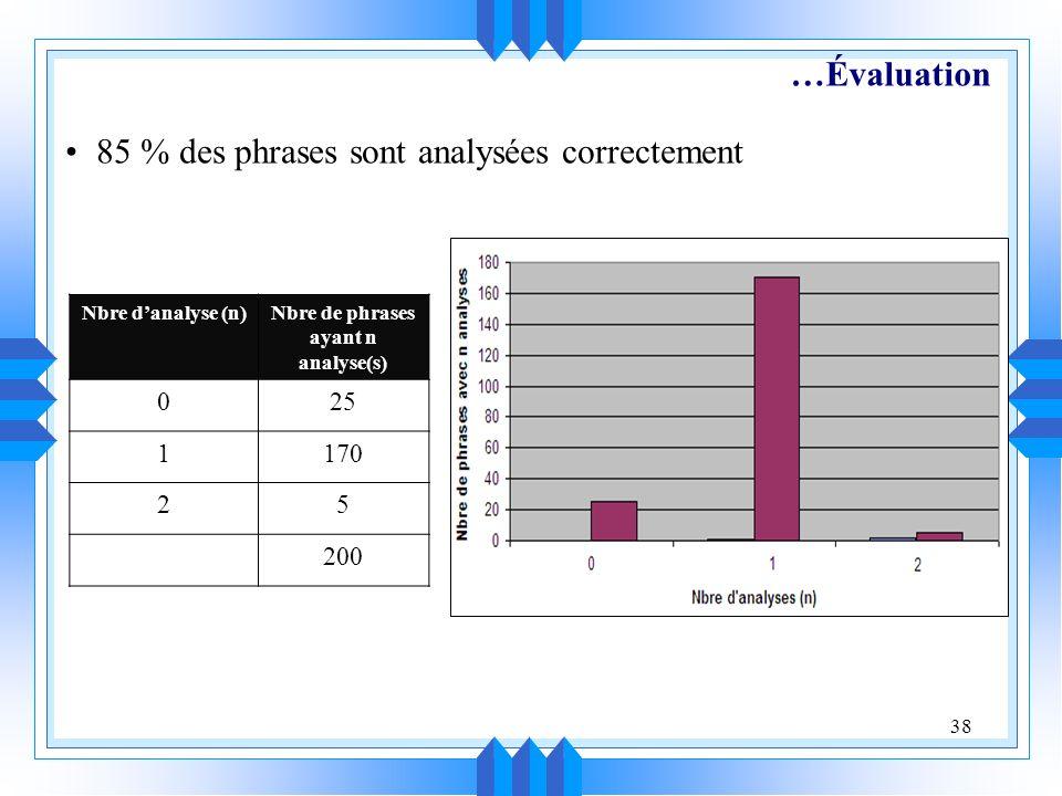 85 % des phrases sont analysées correctement