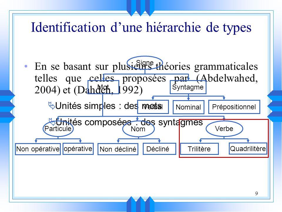 Identification d'une hiérarchie de types