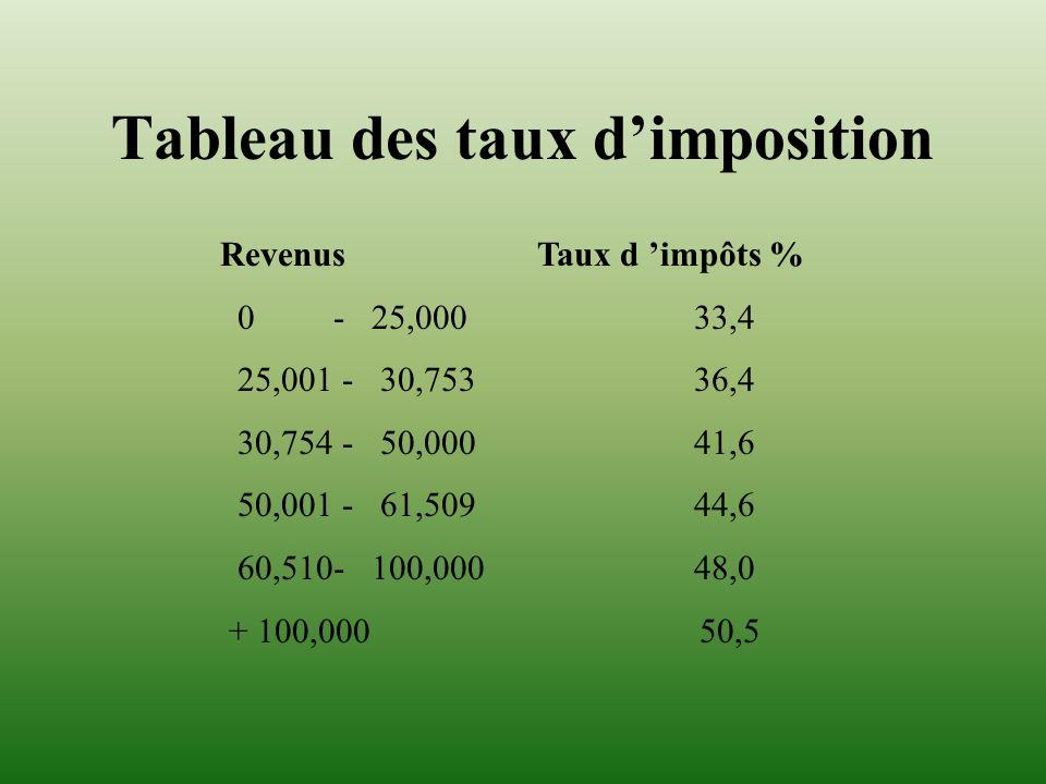 Tableau des taux d'imposition