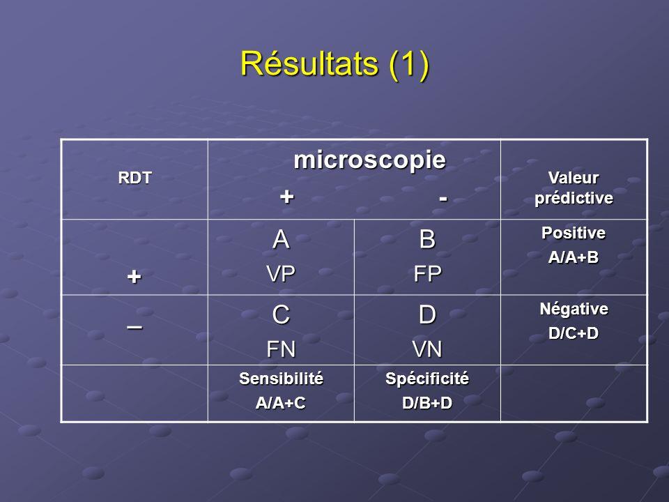Résultats (1) + - + A B _ C D VP FP FN VN RDT microscopie