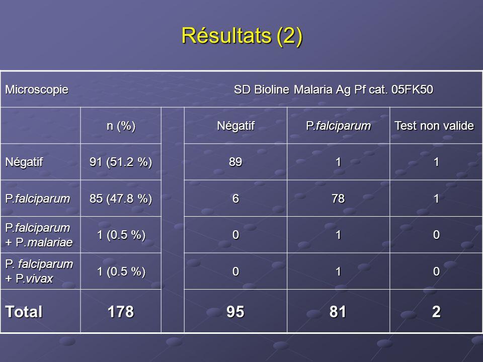 SD Bioline Malaria Ag Pf cat. 05FK50