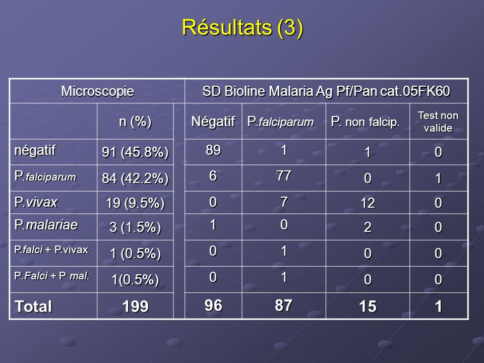 SD Bioline Malaria Ag Pf/Pan cat.05FK60