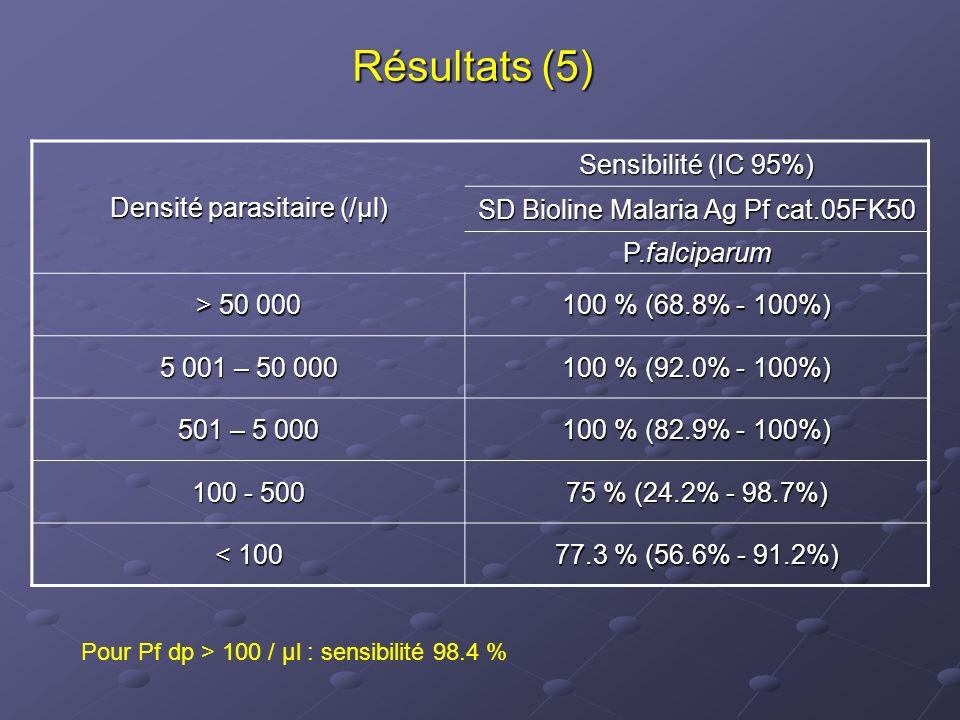 Résultats (5) Densité parasitaire (/µl) Sensibilité (IC 95%)