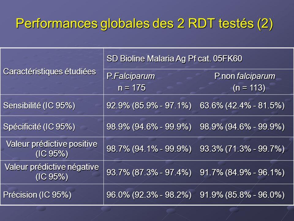 Performances globales des 2 RDT testés (2)