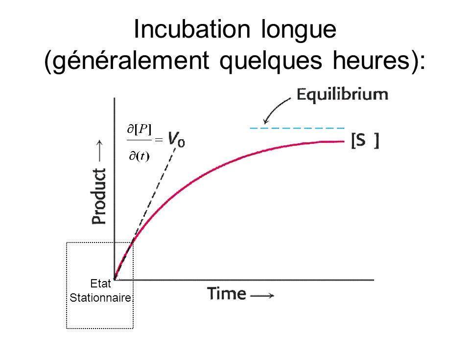 Incubation longue (généralement quelques heures):