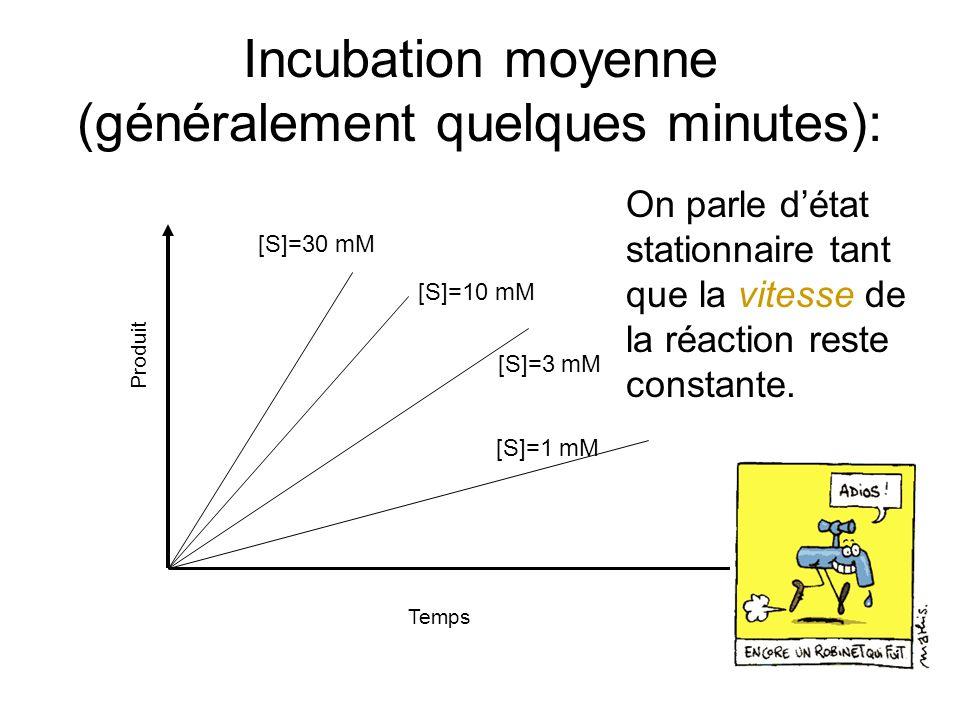 Incubation moyenne (généralement quelques minutes):