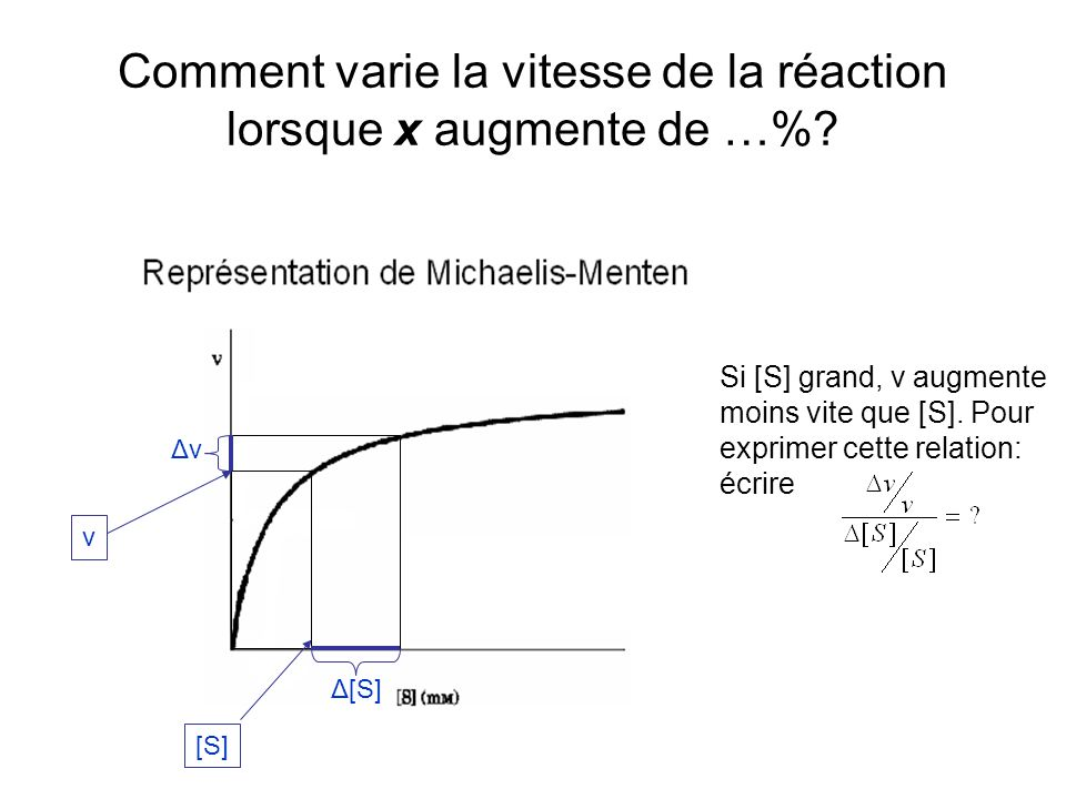 Comment varie la vitesse de la réaction lorsque x augmente de …%