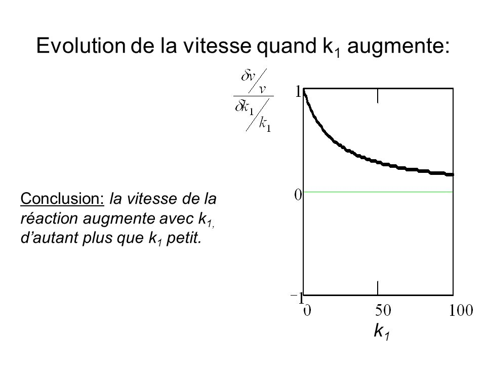 Evolution de la vitesse quand k1 augmente: