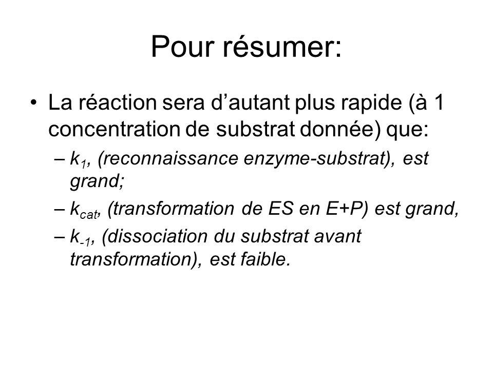 Pour résumer: La réaction sera d'autant plus rapide (à 1 concentration de substrat donnée) que: k1, (reconnaissance enzyme-substrat), est grand;