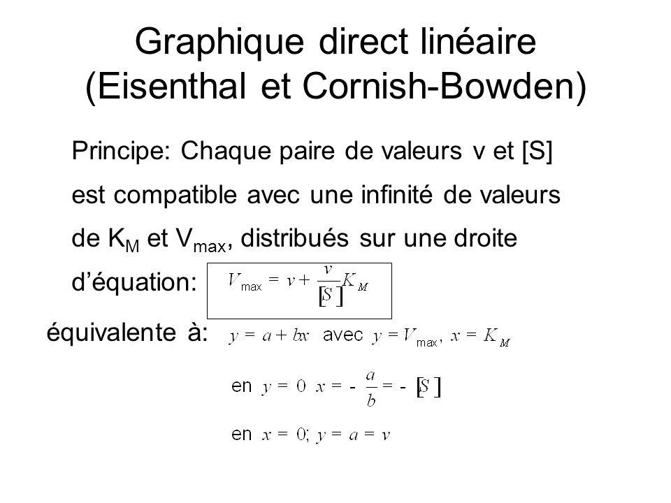 Graphique direct linéaire (Eisenthal et Cornish-Bowden)