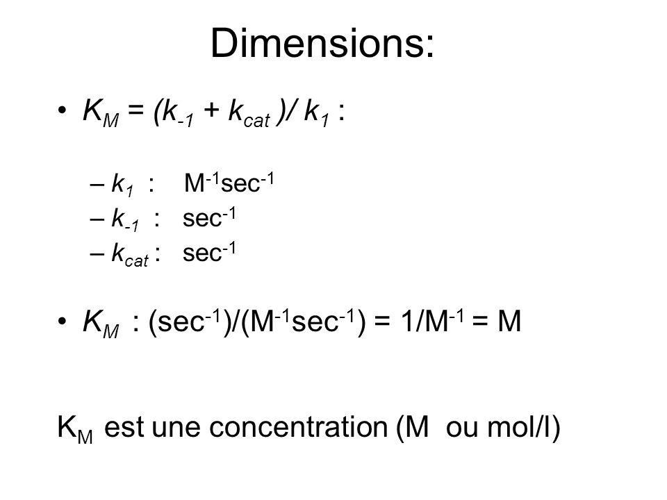 Dimensions: KM = (k-1 + kcat )/ k1 :