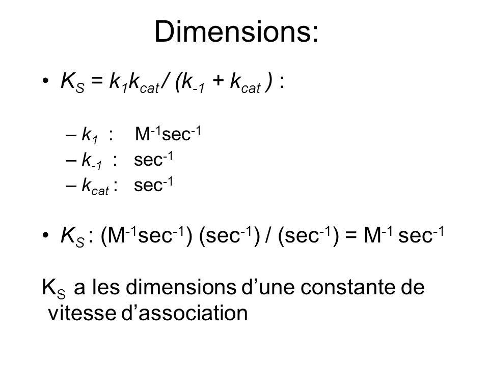 Dimensions: KS = k1kcat / (k-1 + kcat ) :