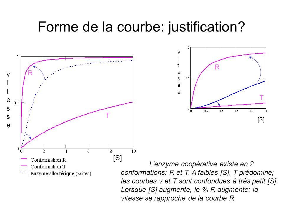 Forme de la courbe: justification