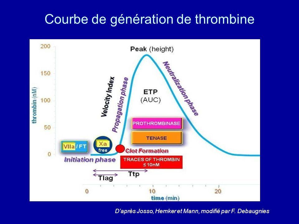 Courbe de génération de thrombine