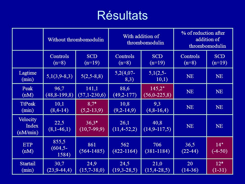 Résultats Without thrombomodulin With addition of thrombomodulin