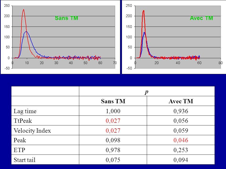 p Sans TM Avec TM Lag time 1,000 0,936 TtPeak 0,027 0,056