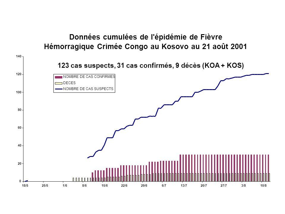 Données cumulées de l épidémie de Fièvre