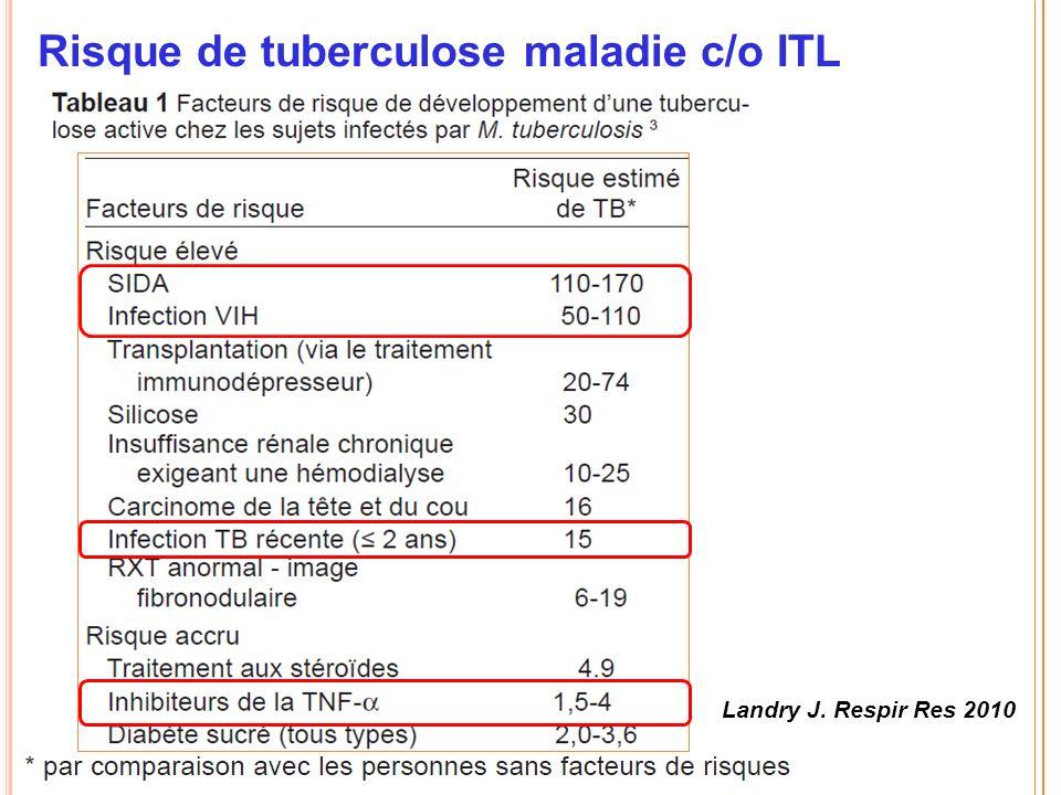Risque de tuberculose maladie c/o ITL